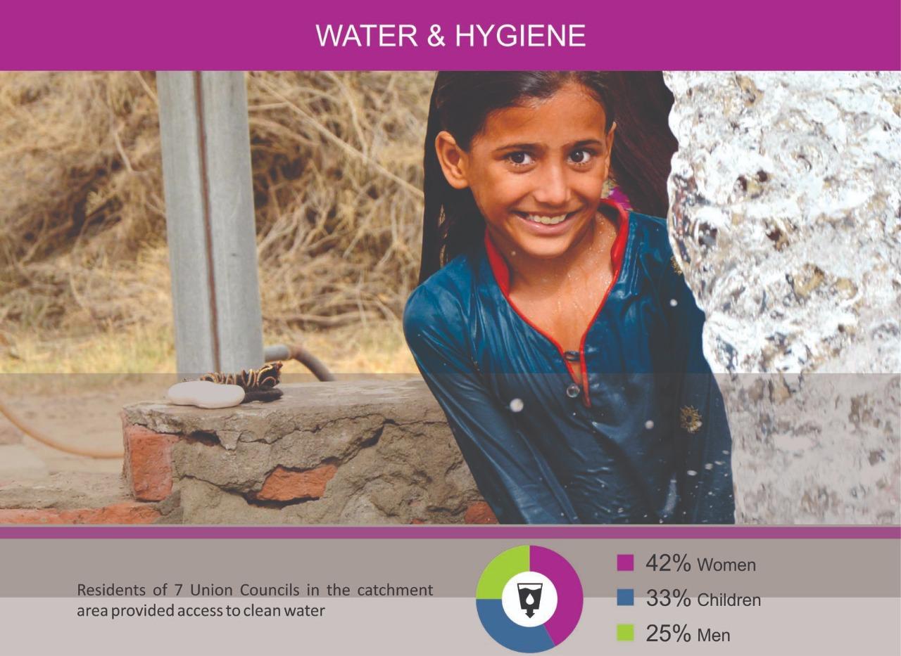 WATER & HYGINE